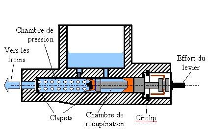 Maitre cylindre fonctionnement